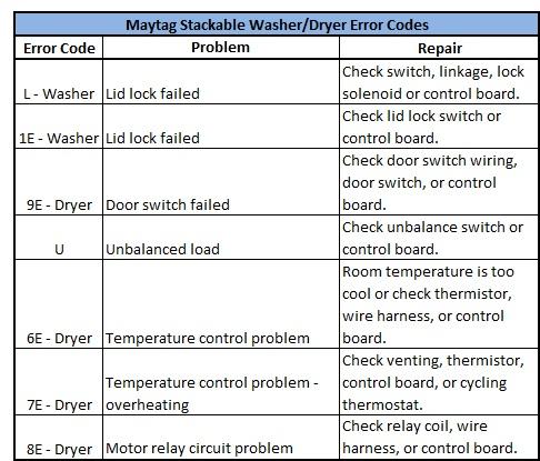Maytag Washing Machine And Dryer Part S